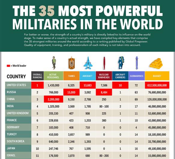 budgets militaires dans le monde